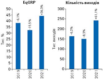Динаміка кількості виходів рекламних роликів товарів «аптечного кошика» і рівня контакту з аудиторією EqGRP за підсумками липня 2019–2021 рр. із зазначенням темпів приросту/спаду порівняно з аналогічним періодом попереднього року