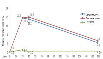 Персистенция нейтрализующих антител втечение 6мес после введения 2 доз синтервалом до14дней вклинических исследованиях ІІ фазы вакцины CoronaVac (доклад насовете ANVISA)