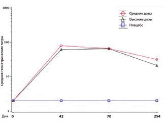 Персистенция нейтрализующих антител втечение 8,5мес после введения 2 доз (средняя— 54, высокая— 58участникам) синтервалом 14и42дня вклинических исследованиях ІІ фазы вакцины CoronaVac (доклад насовете ANVISA)