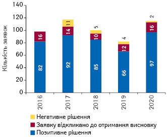 Кількість заявок наотримання дозволу намаркетування лікарських засобів вЄС, які було схвалено, відхилено або відкликано ще доприйняття рішення, запідсумками 2016–2020рр.