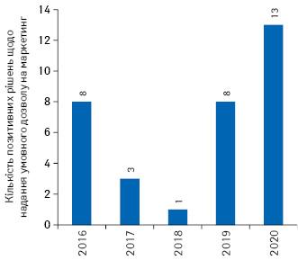 Кількість кандидатів упрепарати, які отримали умовний дозвіл намаркетинг вЄС запідсумками 2016–2020рр.