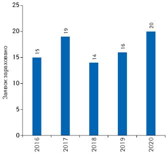 Кількість схвалених заявок научасть упрограмі PRIME запідсумками 2016–2020рр.