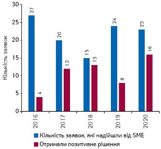 Кількість заявок, які надійшли від SME та отримали позитивне рішення запідсумками 2016–2020рр.