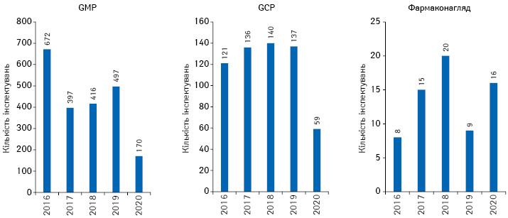 Кількість проведених інспекцій навідповідність вимогам GMP та GCP урамках реєстрації зацентралізованою процедурою ЕМА, атакож інспектувань систем фармаконагляду запідсумками 2016–2020рр.