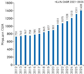 Обсяги світового продажу рецептурних препаратів запідсумками 2012–2020рр. та прогноз на2021–2026рр.* із зазначенням середньорічного темпу приросту (Compound annual growth rate — CAGR)
