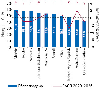 Топ-10компаній засвітовими обсягами продажу рецептурних препаратів запідсумками 2026р. (прогноз)* із зазначенням середньорічного темпу приросту (CAGR)