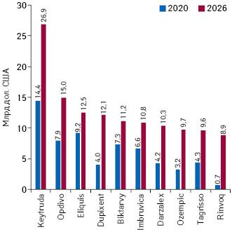 Топ-10рецептурних препаратів засвітовими обсягами продажу запідсумками 2026р. (прогноз)*