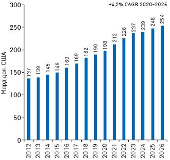 Обсяг світових витрат наR&D препаратів запідсумками 2012–2020рр. та прогноз на2021–2026рр.*