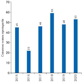 Кількість нових препаратів, схвалених CDER ускладі FDA протягом 2015–2020рр.**