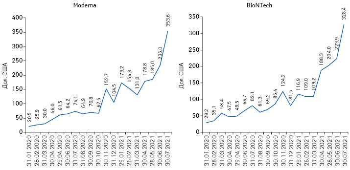 Зміна вартості акцій Moderna та BioNTech зсічня 2020р. долипня 2021р.***