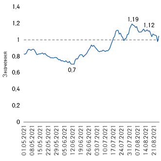 Індекс (Н7) госпіталізацій із COVID-19 вУкраїні (1.05–25.08.2021р.)