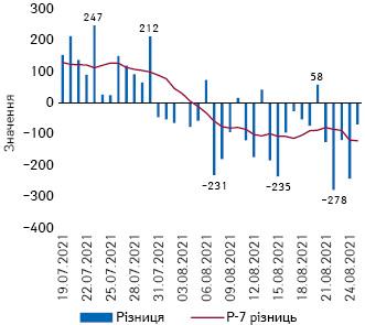Різниця між кількістю виписаних та госпіталізованих зCOVID-19вУкраїні із зазначенням розрахункової середньої за7днів (РС-7) різниці (19.07–25.08.2021р.)