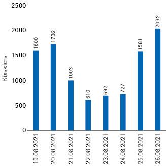 Київ: кількість підтверджених випадків заостанній тиждень