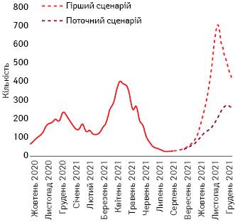 Офіційно зафіксована і прогнозована кількість летальних випадків внаслідокCOVID-19вУкраїні зжовтня 2020р. догрудня 2021р. (IHME)