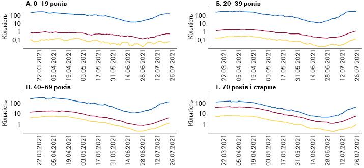 Показники кількості нових випадків, госпіталізацій і потреби вінтенсивній терапії уФранції на100тис. жителів узалежності від віку з15березня до31липня 2021р. (Santé Publique France)
