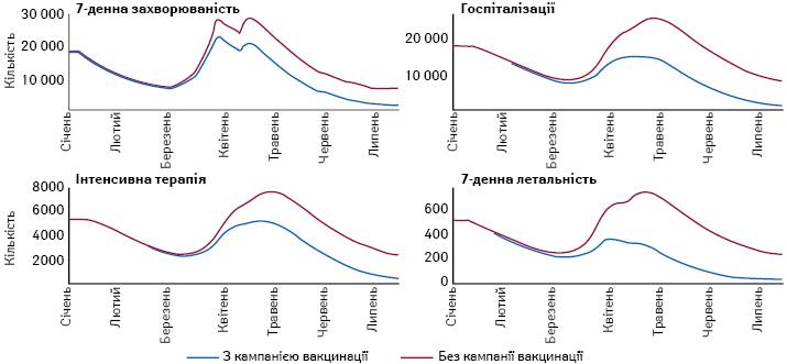Зміна кількості випадків COVID-19і пов'язаних зним госпіталізацій та направлень у відділення інтенсивної терапії, атакож смертей уперіод з1січня до15липня 2021р. зкампанією вакцинацією і без неї (RKI)