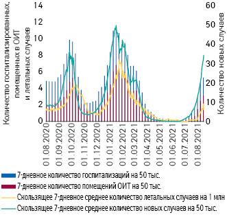 Изменение количества новых случаев COVID-19, госпитализаций, помещений вотделения интенсивной терапии (ОИТ) илетальных исходов вИзраиле впериод 1.08.2020— 17.08.2021г. (