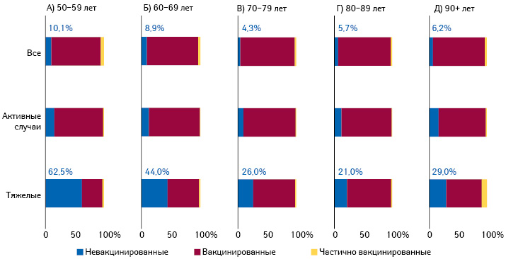 Представленность людей сразным вакцинальным статусом среди активных пациентов, тяжелых больных ивобщей популяции различных возрастных групп (поданным