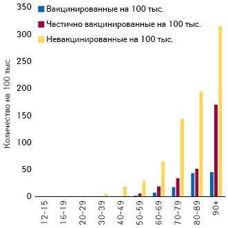 Количество полностью, частично иневакцинированных среди тяжелых больных вИзраиле разных возрастных групп (поданным