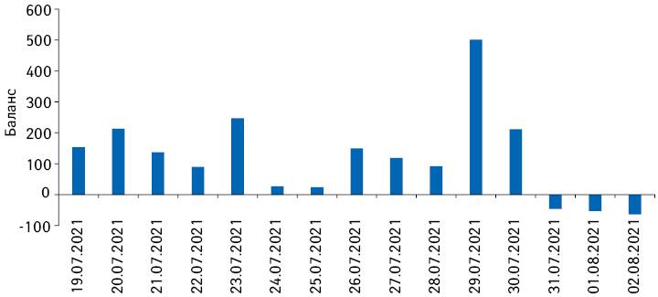 Різниця між кількістю виписаних та госпіталізованих з COVID-19вУкраїні (19липня–2серпня 2021р.)