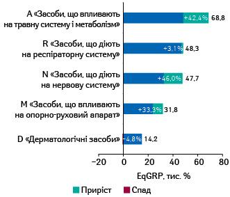 Топ-5 груп АТС-класифікації 1-го рівня заобсягами закуплених рейтингів EqGRP (вибірка— міста 50тис. +) реклами лікарських засобів наТБ запідсумками І півріччя 2021р. із зазначенням темпів приросту/спаду порівняно заналогічним періодом попереднього року***