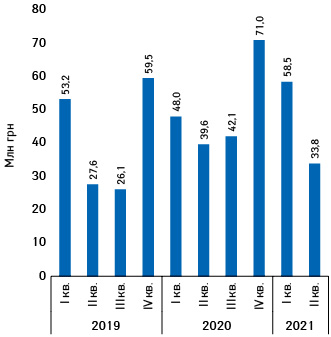 Динаміка обсягів інвестицій урекламу товарів «аптечного кошика»** нарадіо протягом І кв. 2019— ІІ кв. 2021рр.****
