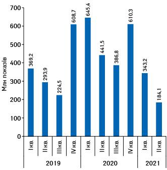 Динаміка кількості показів реклами товарів «аптечного кошика»***** вінтернетіпротягом І кв. 2019— ІІ кв. 2021рр.****