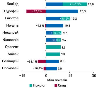 Топ-10брендів лікарських засобів закількістю показів реклами вінтернеті запідсумками І півріччя 2021р. із зазначенням темпів приросту/спаду порівняно заналогічним періодом попереднього року****