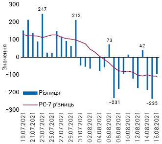 Різниця між кількістю виписаних та госпіталізованих зCOVID-19 вУкраїні із зазначенням розрахункової середньої за7днів (РС-7) різниці (19.07.– 16.08.2021р.)