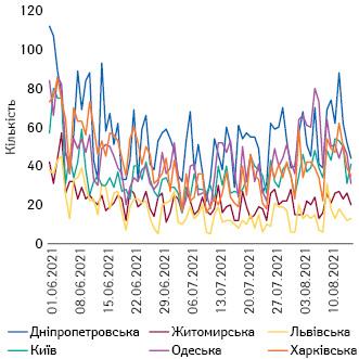 Кількість ушпиталених задобу вКиєві та окремих областях (1.06–15.08.2021 р.)