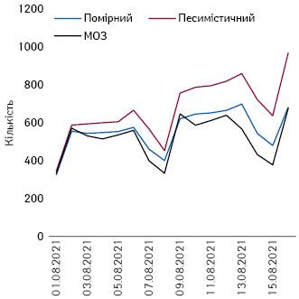 Прогнозні сценарії щодо кількості госпіталізацій насерпень, фрагмент 1–15серпня 2021 р.