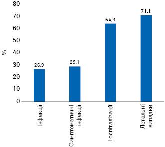 Зниження (%) відносного ризику різних результатів інфекції SARS-CoV-2 увакцинованих/невакцинованих чилійців уперіод 1–7серпня 2021 р. (