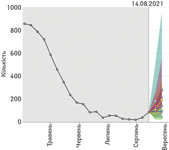 Різні прогнози щодо кількості летальних випадків уперіод з14 до28серпня 2021 р. вБолгарії. Дляпорівняння показана фактична кількість смертей на«піку» минулої хвилі (3квітня 2021р.)