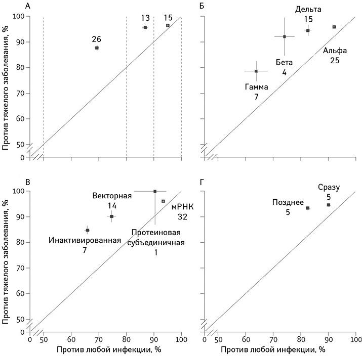 Эффективность вакцин против тяжелой исимптоматической инфекции SARS-CoV-2 (средневзвешенные значения обратной дисперсии и95% доверительный интервал, суказанием количества исследований, внесших вклад вэто среднее значение). Поданным опубликованных илинеофициальных отчетов обэффективности вакцин внаблюдательных илирандомизированных исследованиях: A — разные диапазоны эффективности (от50 до<80%, от80 до<90%, ≥90%); Б — вотношении разных вариантов вируса; В— вакцин разных типов (векторные, инактивированные, адъювантные белковые субъединичные, мРНК); Г — исследования, вкоторых сообщается обэффективности вакцины вскоре после вакцинации иливходе последующего наблюдения втом же обсервационном исследовании