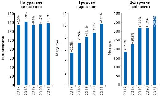 Обсяги роздрібної реалізації товарів «аптечного кошика» у грошовому і натуральному вираженні, а також у доларовому еквіваленті за підсумками серпня 2017–2021 рр. із зазначенням темпів приросту/спаду порівняно з аналогічним періодом попереднього року