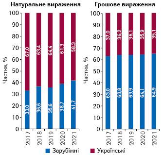 Структура аптечного продажу товарів «аптечного кошика» українського і зарубіжного виробництва (за місцем виробництва) вгрошовому і натуральному вираженні за підсумками серпня 2017–2021 рр.