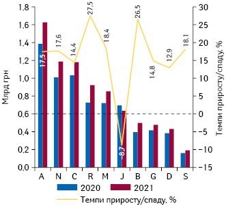Динаміка аптечного продажу лікарських засобів у розрізі топ-10 груп АТС-класифікації 1-го рівня вгрошовому вираженні за підсумками серпня 2020–2021 рр. із зазначенням темпів приросту/спаду їх реалізації порівняно з аналогічним періодом попереднього року
