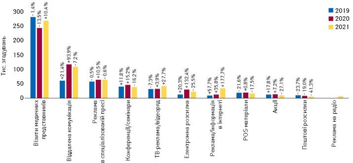 Кількість згадувань фахівців охорони здоров'я про різні види промоції товарів «аптечного кошика» за підсумками серпня 2019–2021 рр. із зазначенням темпів приросту/спаду порівняно з аналогічним періодом попереднього року
