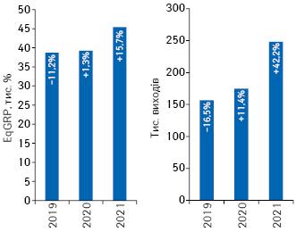 Динаміка кількості виходів рекламних роликів товарів «аптечного кошика» і рівня контакту з аудиторією EqGRP за підсумками серпня 2019–2021 рр. із зазначенням темпів приросту/спаду порівняно з аналогічним періодом попереднього року