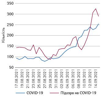 Кількість зайнятих ліжок серед виділених для дітей зCOVID-19, вУкраїні 17серпня— 15вересня 2021 р. (