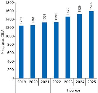 Обсяги глобальних витрат налікарські засоби у2019–2020рр. та прогноз на2021–2025рр. (безврахування вакцин для профілактики COVID-19)
