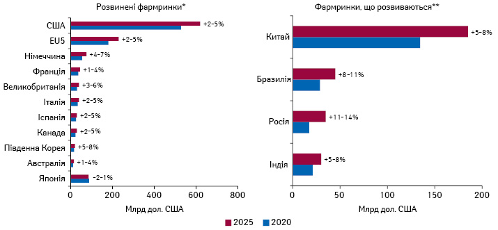 Прогноз щодо зростання витрат налікарські засоби у2020–2025рр. уряді розвинених країн та країн, що розвиваються, із зазначенням середньорічних темпів приросту