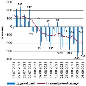 Різниця між кількістю виписаних та госпіталізованих зCOVID-19вУкраїні із зазначенням розрахункового середнього за7днів (РС-7) різниці (18.07–8.09.2021р.)
