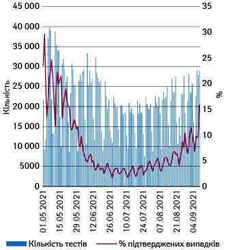 Кількість проведених тестів та частка підтверджених випадків вУкраїні з1.05.2021 до 9.09.2021р.
