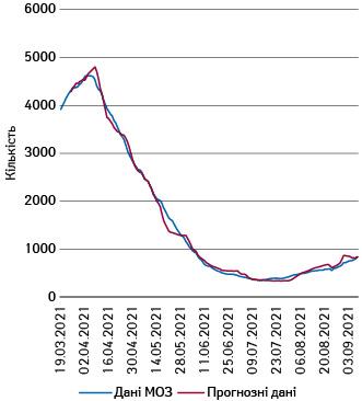 Тижневі рухомі середні показники госпіталізації запрогнозом та даними МОЗ (19.03–08.09.2021р.)
