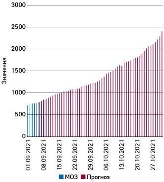 Тижневі рухомі середні кількості госпіталізацій заданими МОЗ та прогнозом наперіод 6.09.–31.10.2021 р.