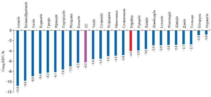 Спад ВВП ряду європейських країн у2020р.
