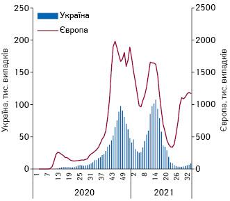 Потижнева динаміка кількості підтверджених випадків COVID-19вУкраїні та Європі з1-го тижня2020р. по33-й тиждень 2021р.