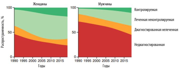 Распределение взрослых вУкраине взависимости отналичия диагноза, лечения иего результатов