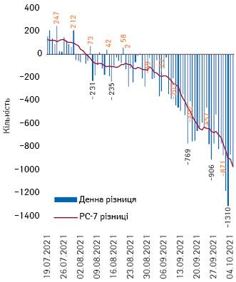 Різниця між виписаними та ушпиталеними задобу та РС-7 цього показника (оранжевим виділено п'ятниці)